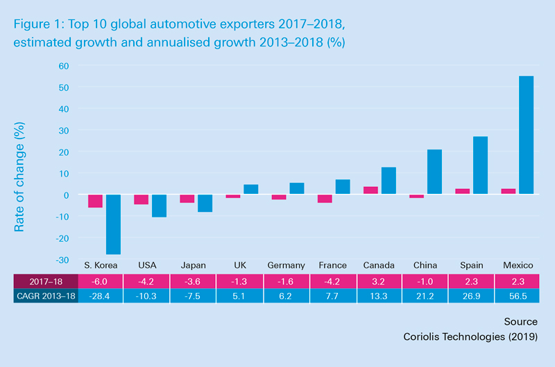 top 10 global automotive exporters
