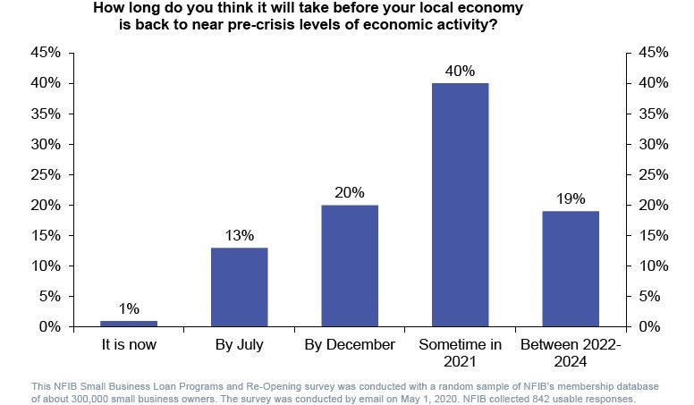 Figure 2: US small businesses very bearish about the economic outlook
