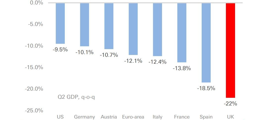 Figure 3: The worst Q2 economic contraction in Europe
