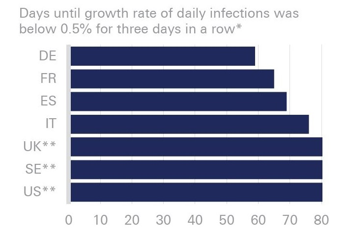 Figure 4 – Germany managed to reduce daily infection rates quite fast