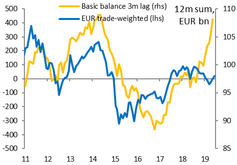 figure-2-euro-basic-balance-suggests-eurshould-be-much-higher.png