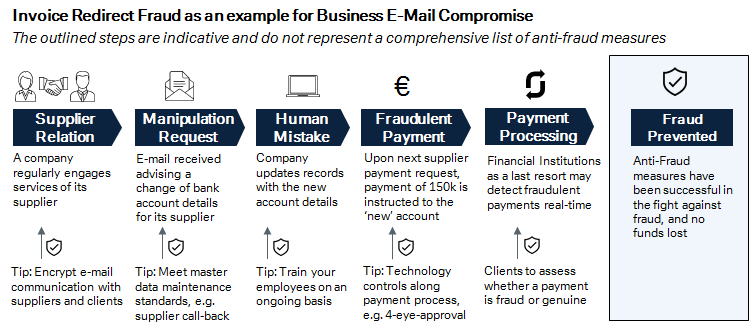 Figure 1: Invoice Redirect Fraud as an example foor Business E-Mail Compromise