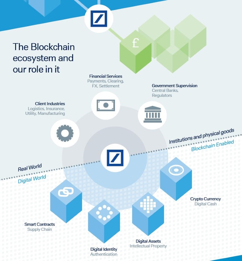 Trade finance and the blockchain: Three essential case