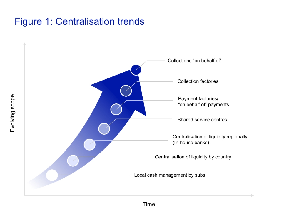 Figure_1_Centralisation_trends