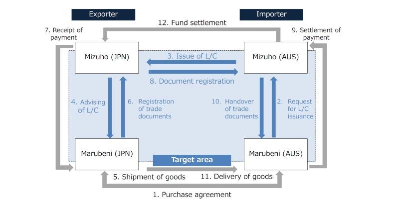 Trade Finance And The Blockchain  Three Essential Case Studies  U2013 Deutsche Bank