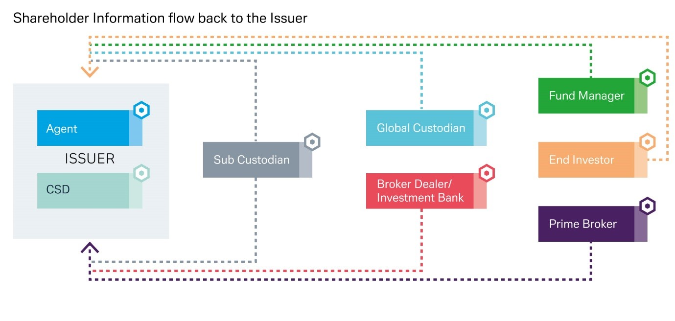 Shareholder information flow back to the issuer